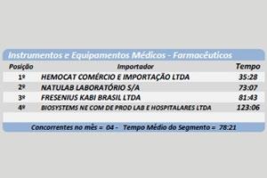 Hemocat lidera Ranking da Infraero