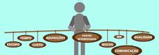 Conheça todas as etapas do gerenciamento de aquisições do projeto