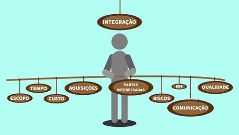 Conheça todas as etapas do gerenciamento de aquisições do projeto 1