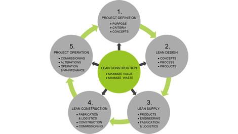 Lean Construction - Construção Enxuta 1