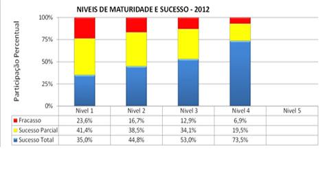 Maturidade na gestão de projetos versus sucesso na implantação de empreendimentos 1