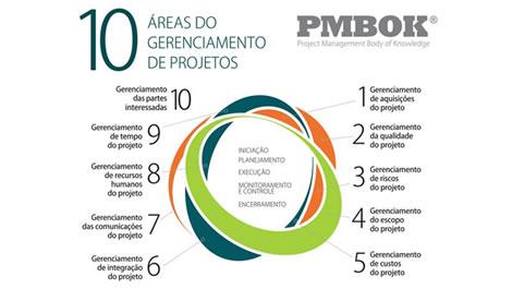 A importância da gestão de projetos no Gerenciamento de Obras 1