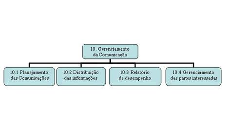 Série PMBOK- Gestão da Comunicação do Projeto 1
