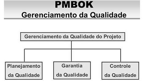 Série PMBOK - GESTÃO DA QUALIDADE DO PROJETO 1