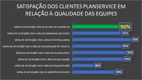 PLANSERVICE OBTÉM 88% DE SATISFAÇÃO NOS CONTRATOS COM SEUS CLIENTES NO ANO DE 2016 1