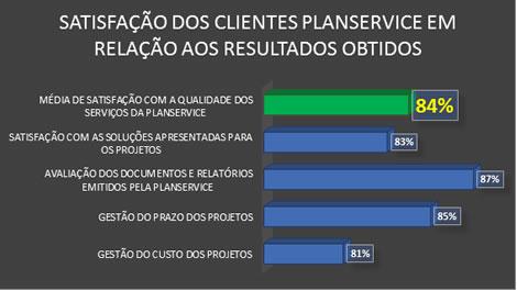 PLANSERVICE OBTÉM 88% DE SATISFAÇÃO NOS CONTRATOS COM SEUS CLIENTES NO ANO DE 2016 2