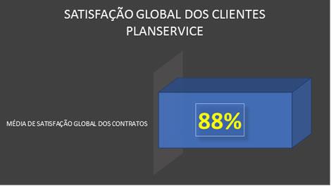 PLANSERVICE OBTÉM 88% DE SATISFAÇÃO NOS CONTRATOS COM SEUS CLIENTES NO ANO DE 2016 3