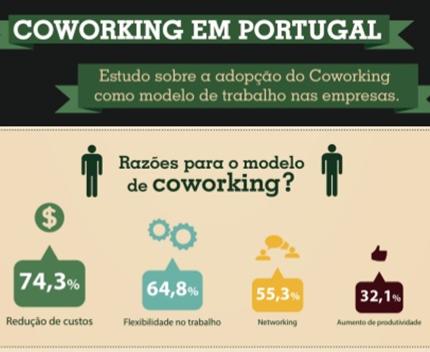 COWORKING EM PORTUGAL